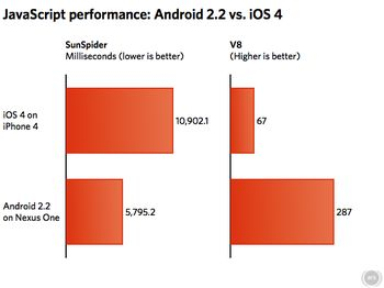 Android 2.2 destruye al iOS 4 en rendimiento Javascript